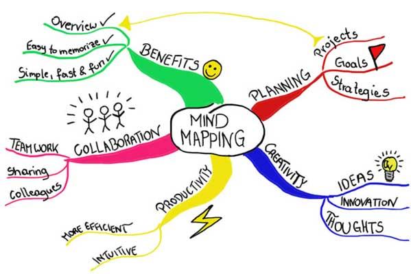 استفاده از نقشه کشی ذهنی